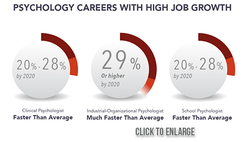 School Psychology best degrees for todays job market